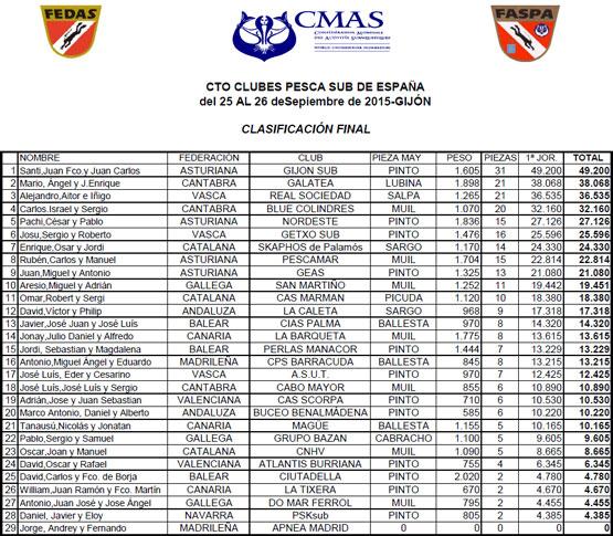 XXXIV-Cto-Clubes_de_Autonomias-Clasificacion